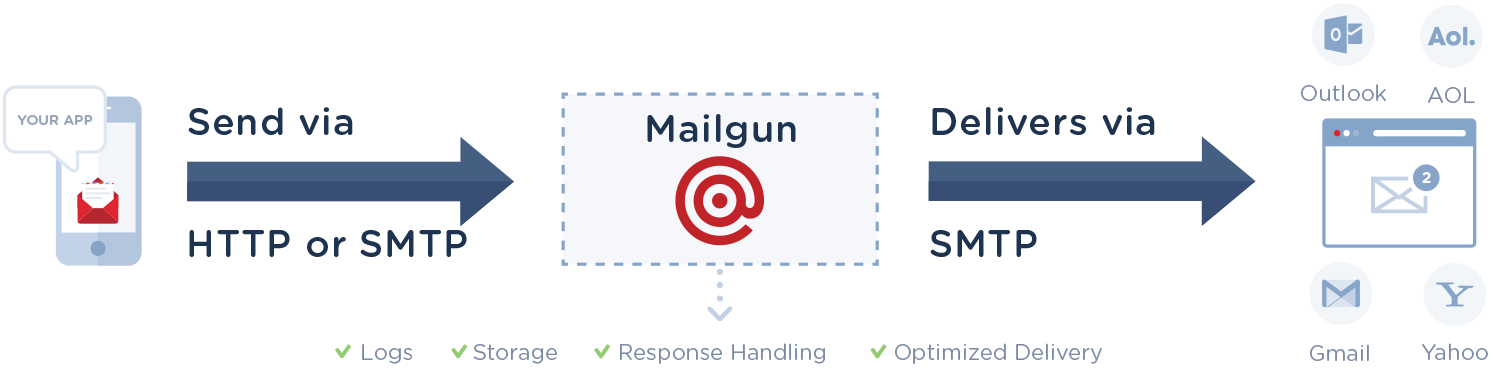 sending-email-with-mailgun